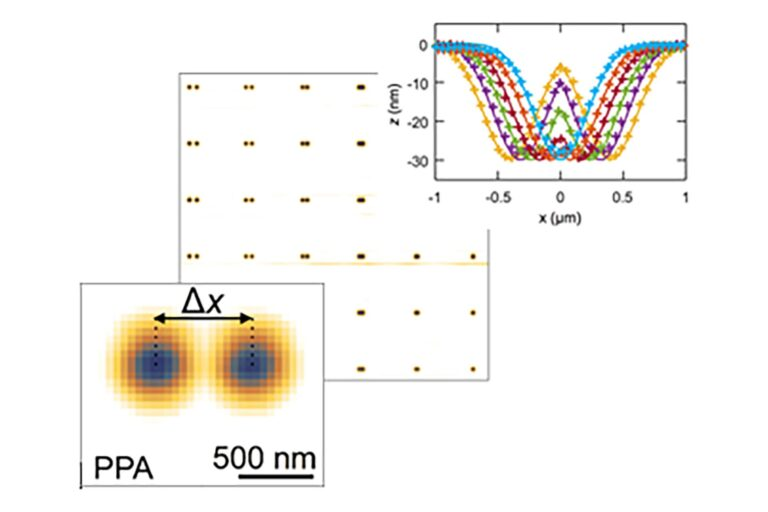 Gaussians with varying distance ∆x written in PPA and etched into SiO2, to be stacked in distributed Bragg reflector, forming a photonic molecule. Cross-sections show Gaussian profiles for different ∆x, which controls the coupling strength between the cavities. Precise Gaussian profile is patterned using the NanoFrazor and the closed-loop lithography approach. (Courtesy of IBM Research Zurich, publication in 2018)