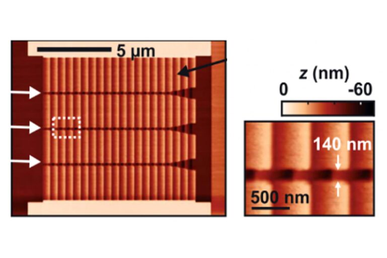 Nanofluidic rocking ratchets fabricated with single-nanometer accuracy by NanoFrazor patterning. A nanofluidic device with a precisely engineered 3D topography harnesses Brownian motion to separate particles with down to 1 nm size difference by guiding them in opposite directions. (Courtesy of IBM Research, Publications in Science and PRL 2018)