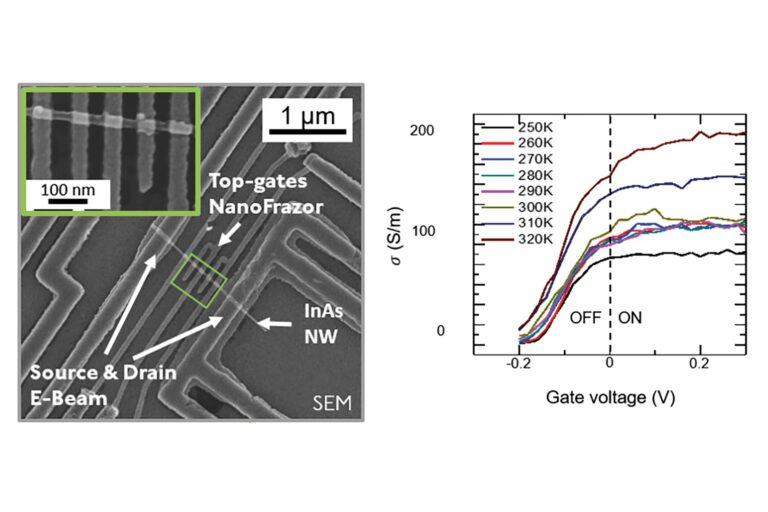 Indium arsenide (InAs) nanowires are notoriously sensitive to trapped charges that deteriorate the device performance by shifting the switching voltage away from zero and are difficult to remove. Such trapped charges are typical for the fabrication with electron beam lithography. The InAs nanowire device fabricated by NanoFrazor lithography, however, switched off exactly as 0 V. (Courtesy of S. Karg & A. Knoll, IBM Research – Zurich)