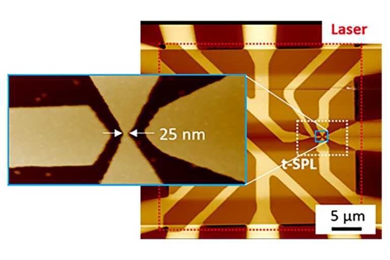 Single-electron transistors in doped Si operating at room temperature. The whole device was patterned in under 5 minutes' time with the mix&match NanoFrazor approach using thermal probe for the sub-25 features and laser writing for the contact wires. (Courtesy of Imperial college and IBM Research, Publication in 2018)