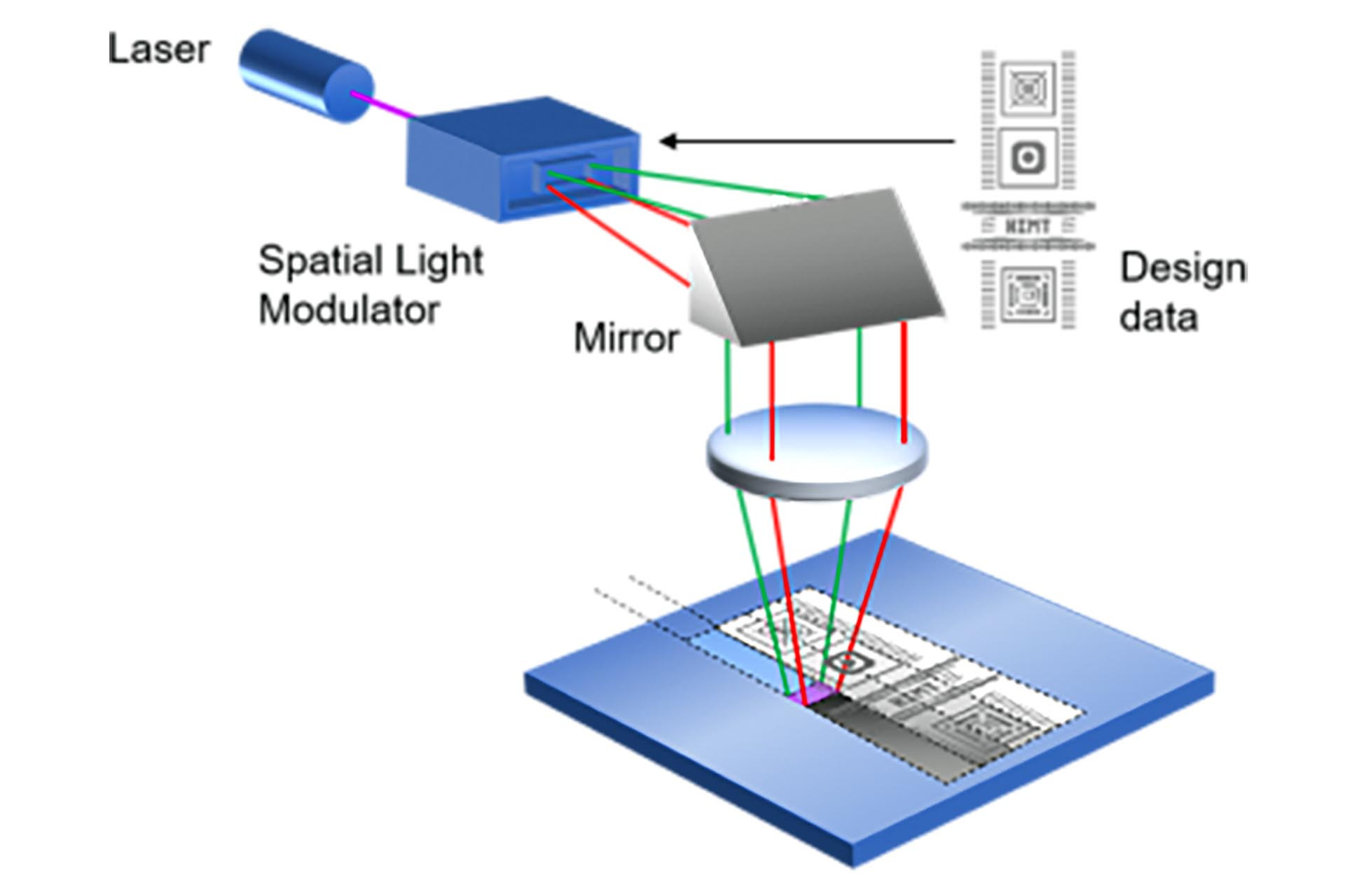 """A spatial Light Modulator (SLM) (essentially a """"dynamic mask"""") – is used to project the design directly onto the wafer. The full image may consist of many individual images (in stripe form). Typical types of """"dynamic"""" or """"programmable"""" masks are AOM, GLV, and DMD."""