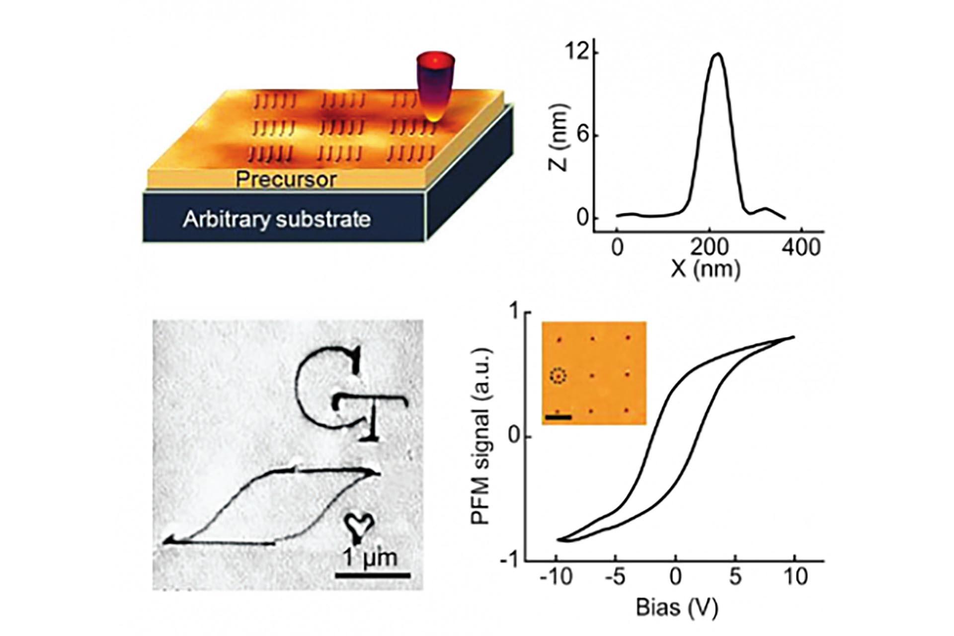 Ferroelectric PZT nanostructures
