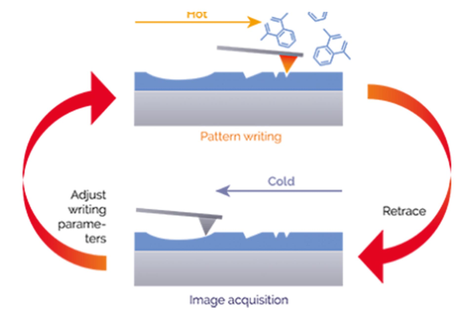 In-situ imaging enables ultra-precise 3D- patterning with vertical resolution under 1 nm.